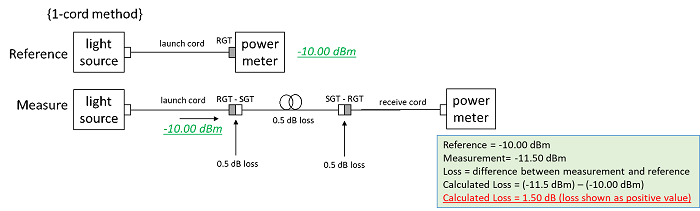 1 Cord Method
