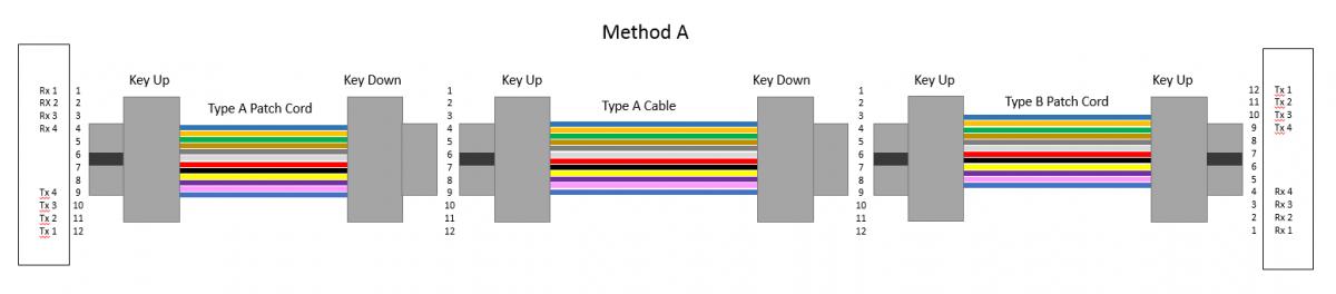 101 Series: 12-Fiber MPO Polarity   Fluke Networks