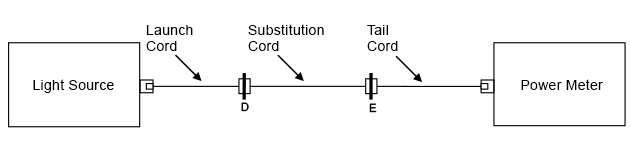 ENHANCED THREE-CORD Check for low loss connections