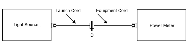 EQUIPMENT-CORD, CHANNEL TEST METHOD Set the reference