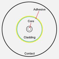 Fiber Cleanliness Certification Criteria