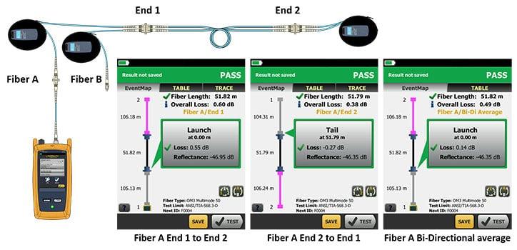 OptiFiber Pro SmartLoop-Technologie