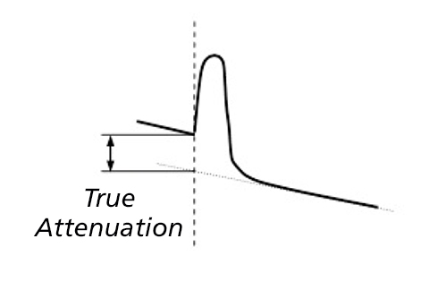 True attenuation