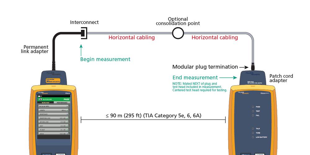 modular plug terminated link