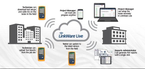 Datasheet: LWL3   Fluke Networks