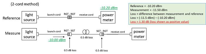 2 Cord Method