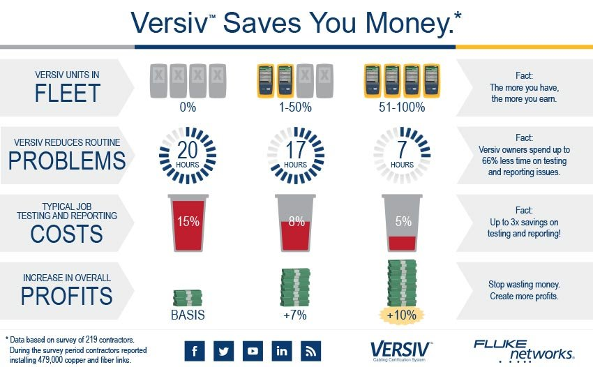 Versiv Saves You Money