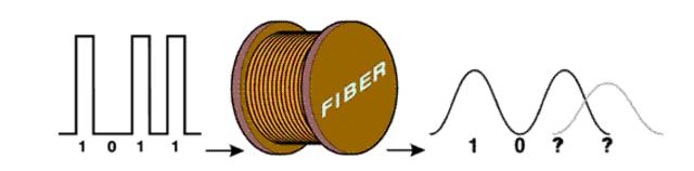 Multimode Fiber Cable Model Bandwidth