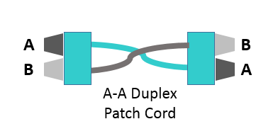 A-A patch cord that shifts the fiber in Position 1 to Position 2 at the equipment interface