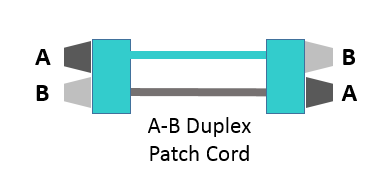 The A-B duplex patch cord is a straight-through connection that maintains the A-B polarity in a duplex channel.