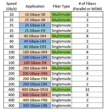 10, 25 aplicaciones multimodo dúplex Gigabit, estándares futuros de 50 transmiten 10, 25 o 50 Gb/s sobre cada fibra