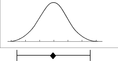 Distribution of uncertainty around a measurement