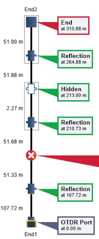 Eventmap™ – FAIL-Ansicht