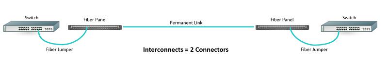 Interconnection of Two Connector