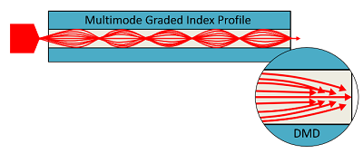 Multimode Fiber Graded Index Profile