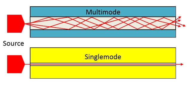 single mode multimode difference