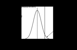 Probability of non-conformance (small)