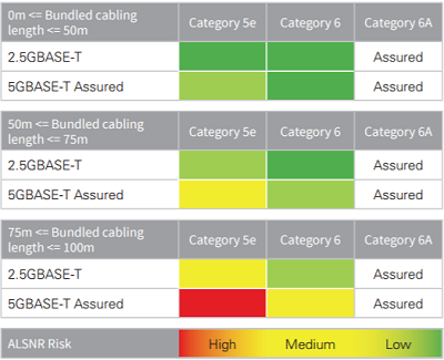 ALSNR Risk Measurement by NBASE-T Alliance