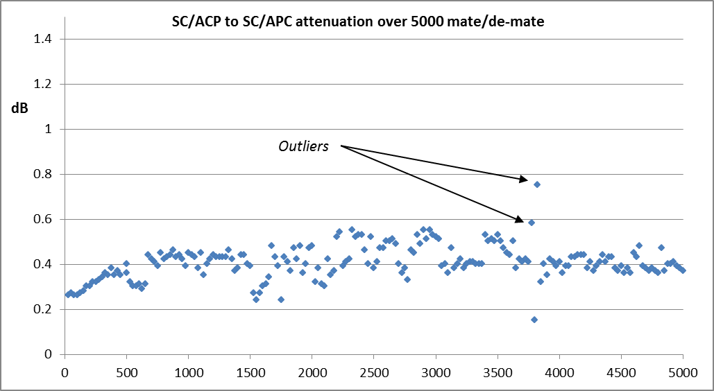 SC/APC attenuation over 5000 matings