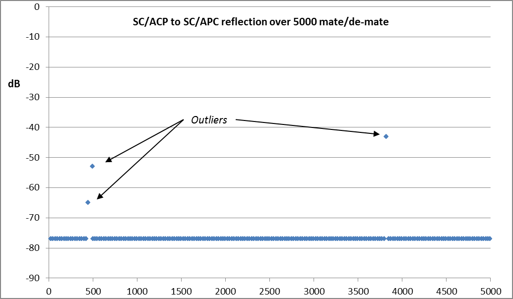 SC/APC reflectance over 5000 matings