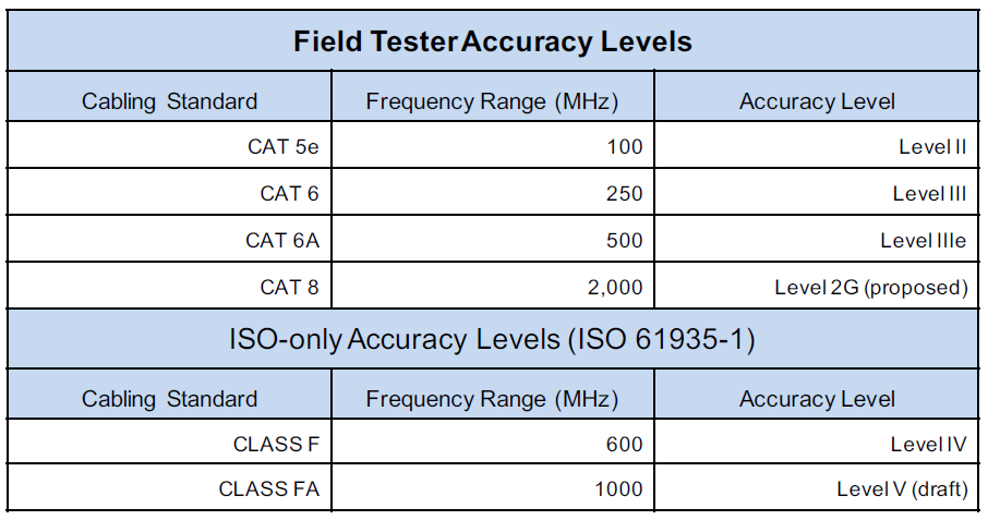 Cabling Field Tester Accuracy Level