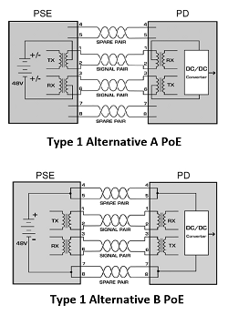 Type 1 Alternative A and B PoE