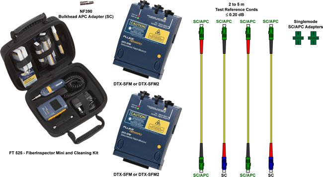 DTX-SFM Fiber Adapters Kit