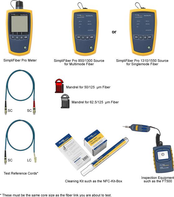 SimpliFiber Pro Test LC to SC Links