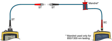 Inserting Test Reference Cord