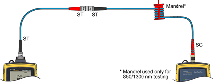 Connecting Cords Using ST to ST Adapter