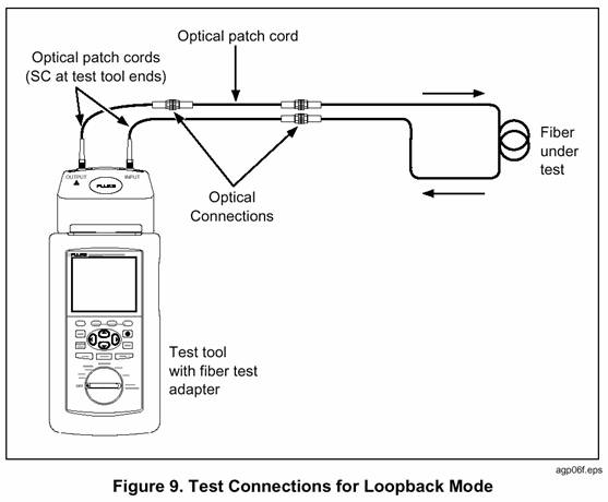 Loopback Mode Test Connections