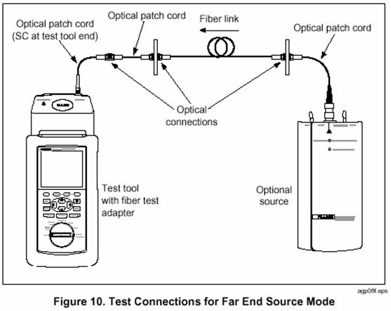 Far End Source mode Test Connections