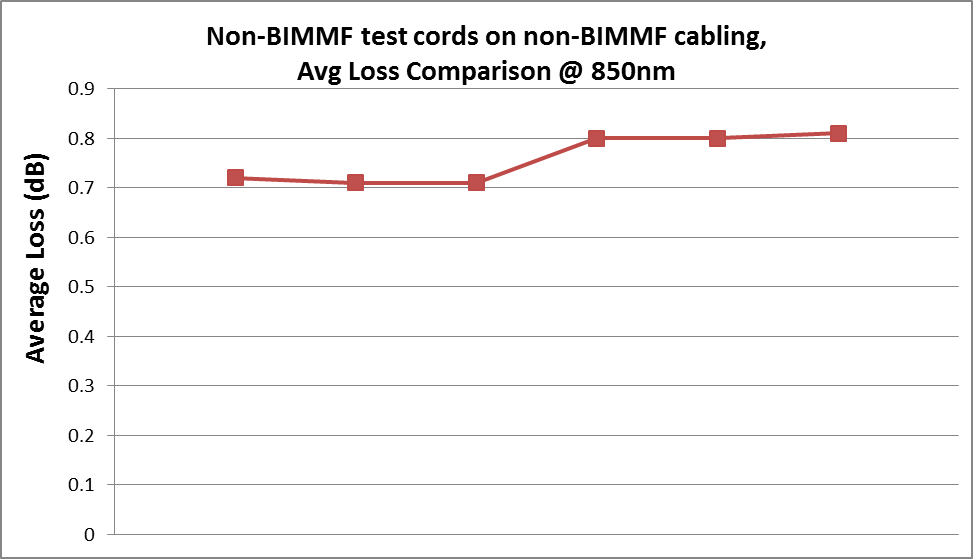 Testing non-BIMMF cabling with non-BIMMF test cords