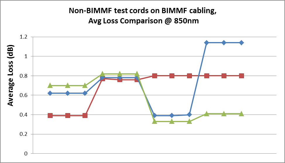 Testing BIMMF cabling with non-BIMMF test cords