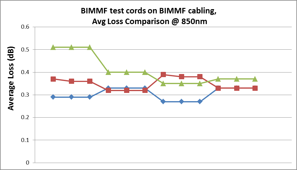 Testing BIMMF cabling with BIMMF test cords