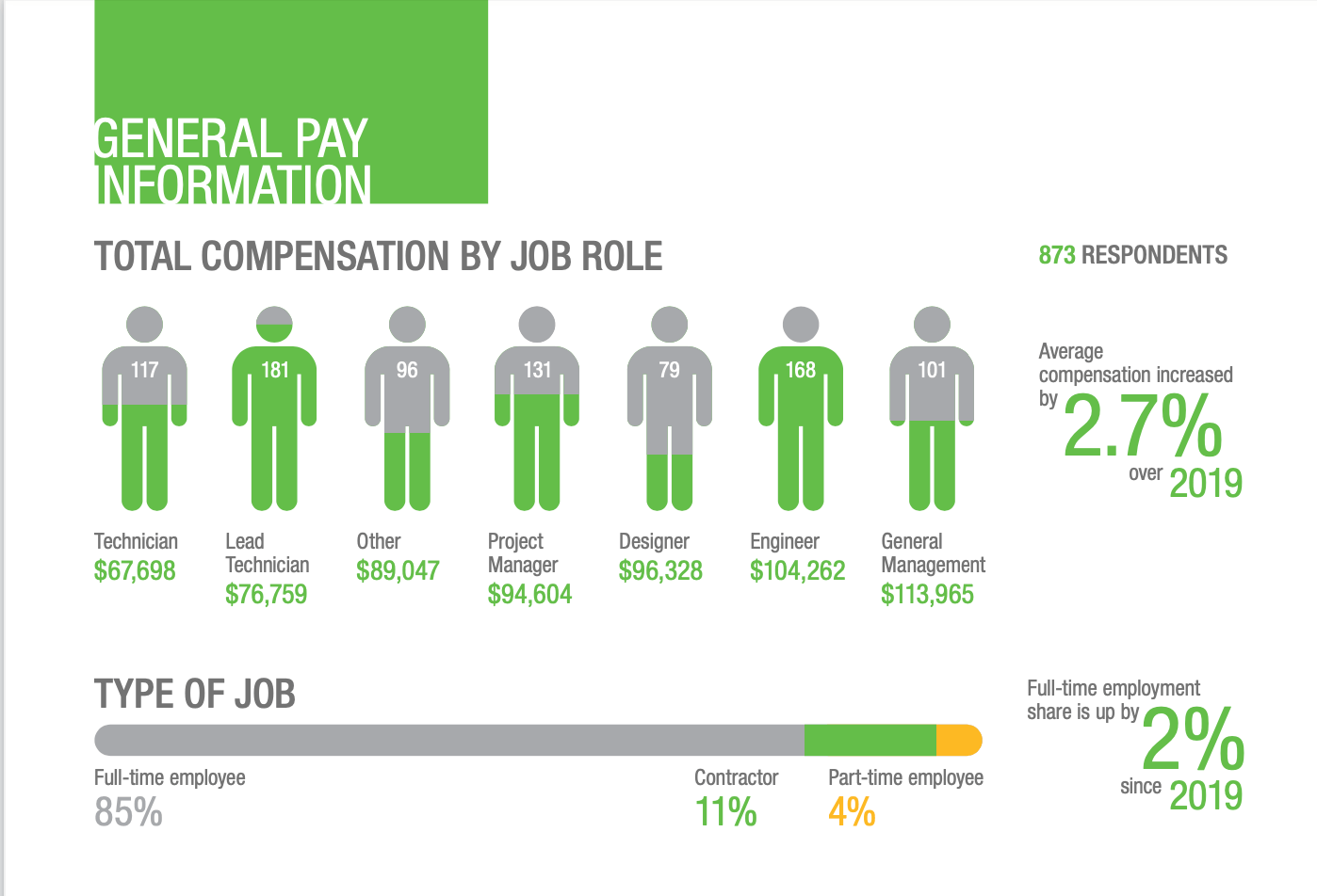 2020 Compensation by Job Role Including Network or Cable Technician, Project Manager, Designer, Engineer, and Manager