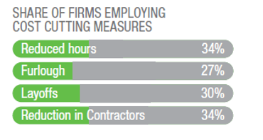 Cost-cutting Measures Firms Used by Percentage of Use Including Reduced Hours, Furloughed, Layoffs, & Reduction in Contractors