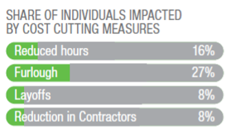 Share of Individuals Impacted by Cost Cutting Measures by Type Including Reduced Hours, Furlough, Layoffs, and More
