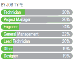 Job Types Impacted by Cost Cutting Measures