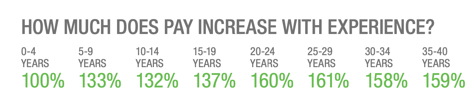 How Much Pay Increases with Experience, Where It's Relatively Flat Until It Peaks at 20 Years