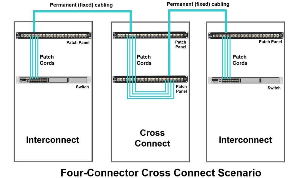 Querverbindungsdiagramm mit vier Verbindern