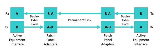 Fiber Polarity Schematic for Duplex Cable