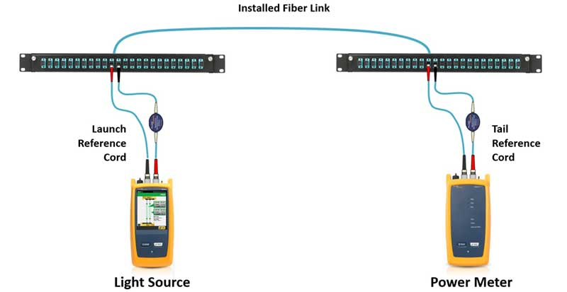 Testing Insertion Loss of a Fiber Link Through Patch Panels Using a Light Source and Power Meter