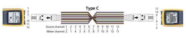 Type C MPO Polarity