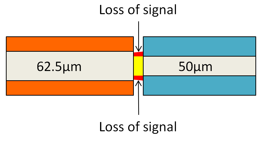 Multimode Fiber Connection