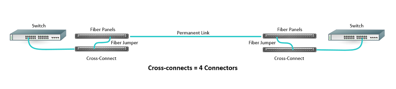 Cross Connection of Two Connector