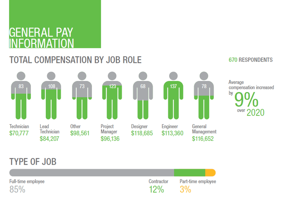 2021 Compensation by Job Role Including Network or Cable Technician, Project Manager, Designer, Engineer, and Manager