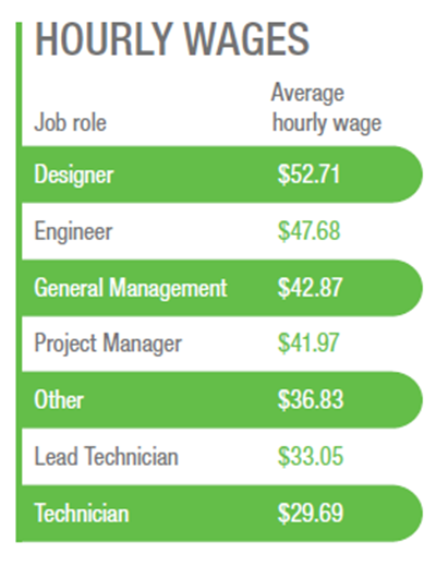 2021 Hourly Wages by Network and Cable Job Role Including Technician, Manager, Designer, Engineer, and More