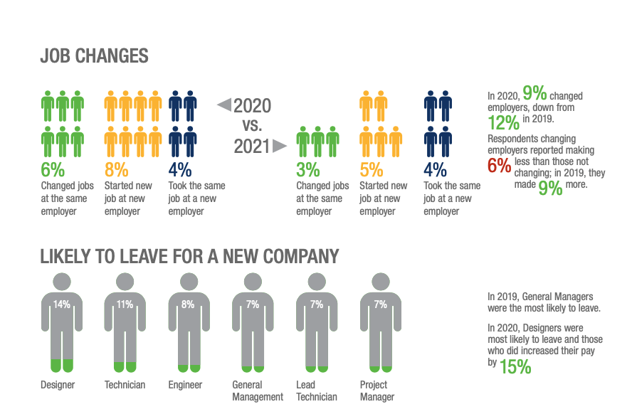 Percent of Network and Cable Job Changes by Change Type in 2021 vs 2020 & Likelihood to Leave for a New Company by Job Title