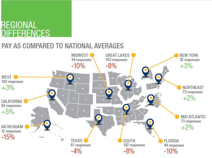 Regional Network and Cable Job Pay Compared to National Averages